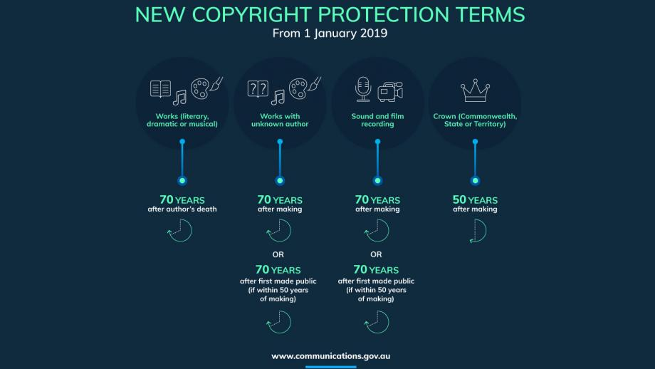 new copyright protection terms from 1 January 2019. visit www.communications.gov.au