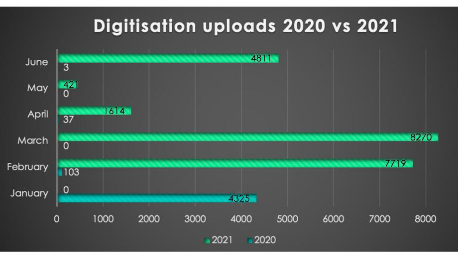 A table showing the digitisation uploads in 2020 compared to 2021. If you would like a breakdown of the figures, please get in touch with the Digitisation Team via email at digitisation@anu.edu.au